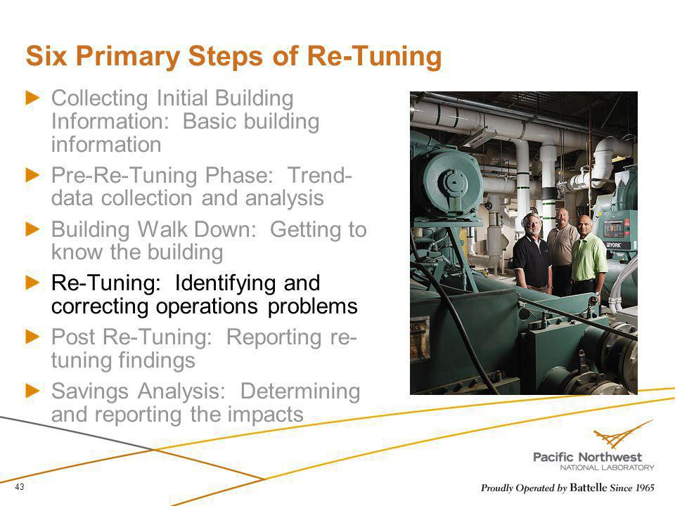 Six Primary Steps of Re-Tuning Collecting Initial Building Information: Basic building information Pre-Re-Tuning Phase: Trend- data collection and ana