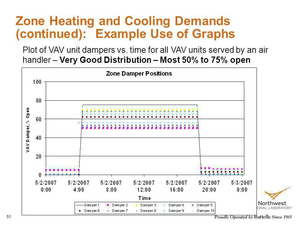 Zone Heating and Cooling Demands (continued): Example Use of Graphs 53 Plot of VAV unit dampers vs. time for all VAV units served by an air handler –