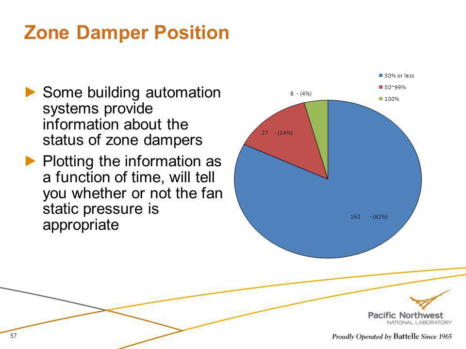 Zone Damper Position Some building automation systems provide information about the status of zone dampers Plotting the information as a function of t