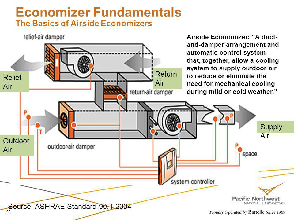 Economizer Fundamentals The Basics of Airside Economizers Airside Economizer: A duct- and-damper arrangement and automatic control system that, togeth