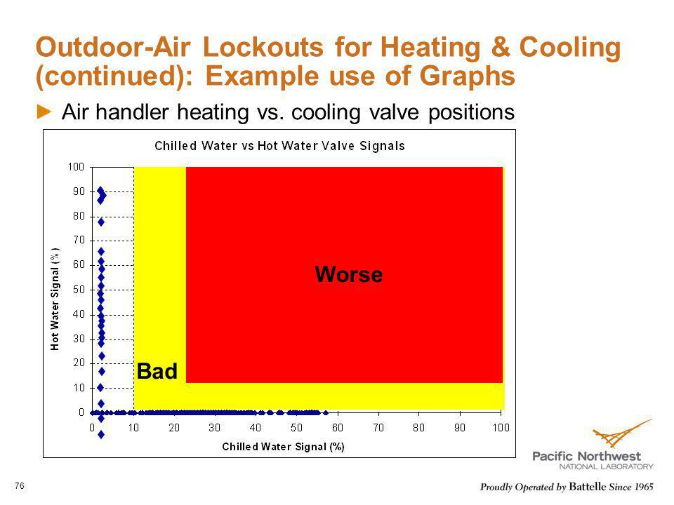 Outdoor-Air Lockouts for Heating & Cooling (continued): Example use of Graphs Air handler heating vs. cooling valve positions 76 Worse Bad
