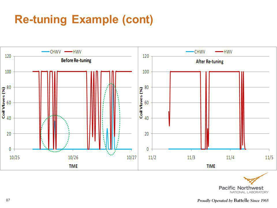 Re-tuning Example (cont) Lockout chilled water consumption in winter 87