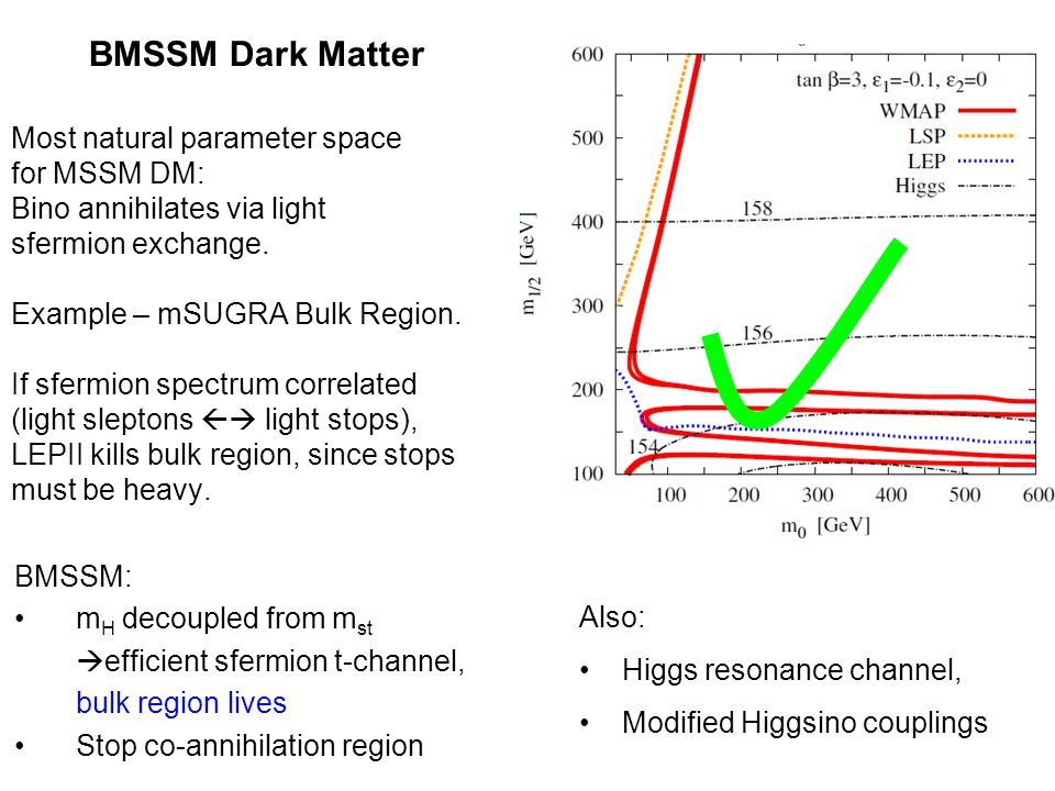 Most natural parameter space for MSSM DM: Bino annihilates via light sfermion exchange.