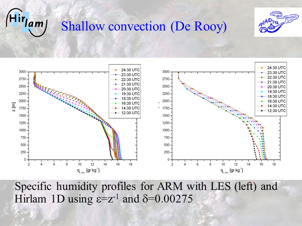 Specific humidity profiles for ARM with LES (left) and Hirlam 1D using =z -1 and =0.00275 Shallow convection (De Rooy)
