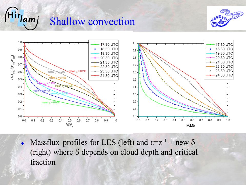 Massflux profiles for LES (left) and =z -1 + new (right) where depends on cloud depth and critical fraction Shallow convection