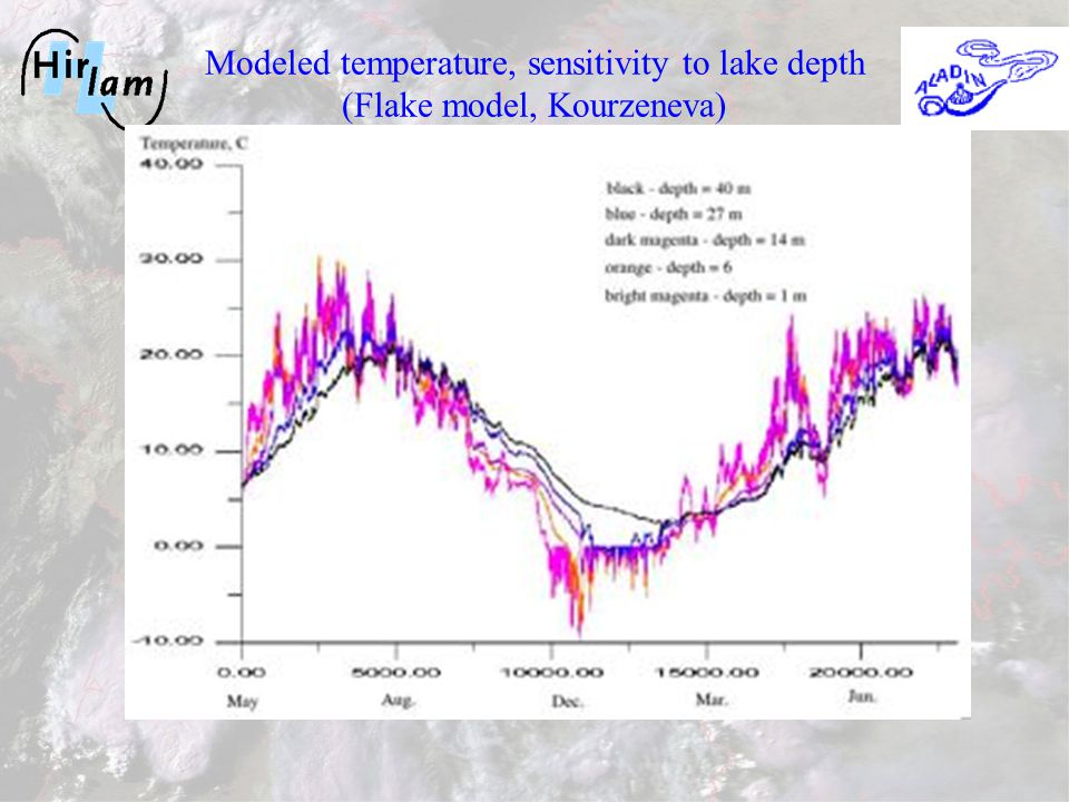 Modeled temperature, sensitivity to lake depth (Flake model, Kourzeneva)