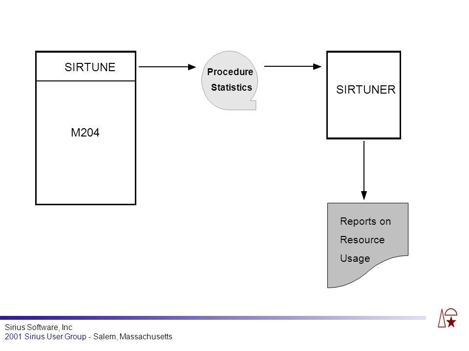 Sirius Software, Inc 2001 Sirius User Group - Salem, Massachusetts SIRTUNE M204 Procedure Statistics SIRTUNER Reports on Resource Usage