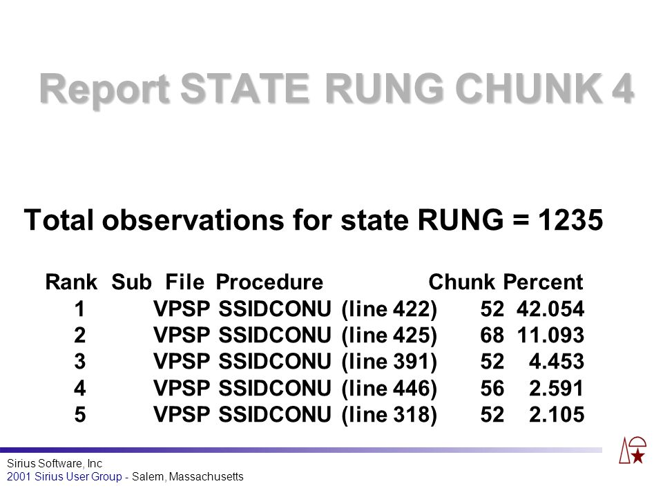 Sirius Software, Inc 2001 Sirius User Group - Salem, Massachusetts Report STATE RUNG CHUNK 4 Total observations for state RUNG = 1235 Rank Sub File Procedure Chunk Percent 1 VPSP SSIDCONU (line 422) 52 42.054 2 VPSP SSIDCONU (line 425) 68 11.093 3 VPSP SSIDCONU (line 391) 52 4.453 4 VPSP SSIDCONU (line 446) 56 2.591 5 VPSP SSIDCONU (line 318) 52 2.105