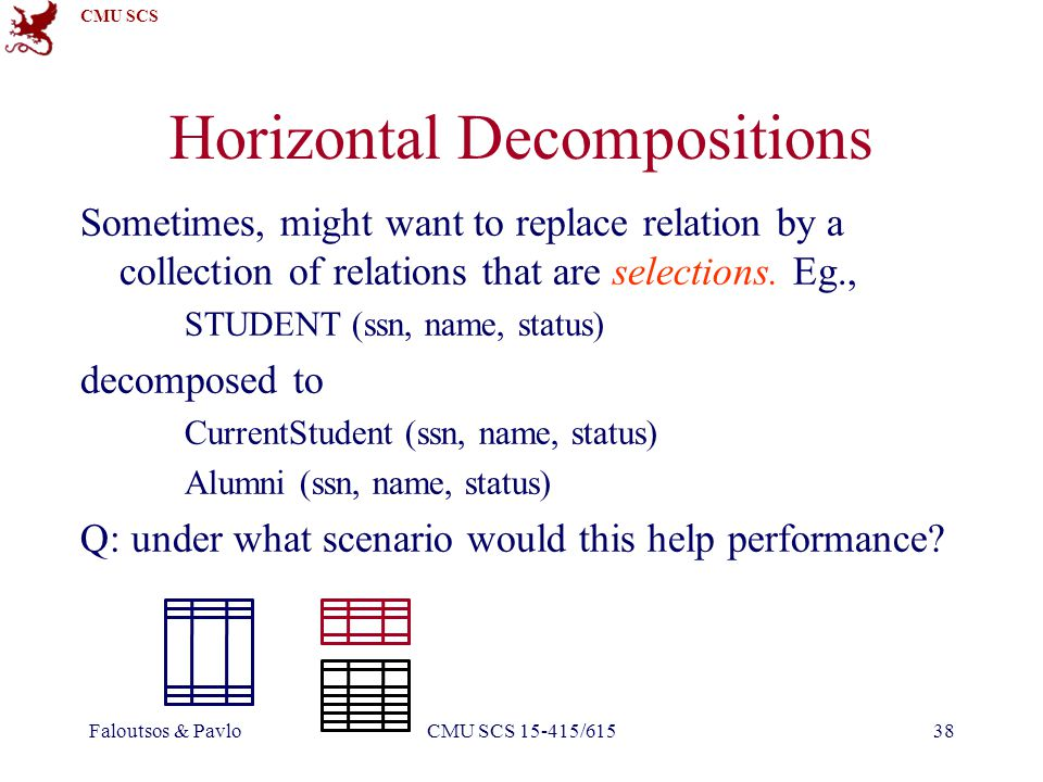 CMU SCS Faloutsos & PavloCMU SCS 15-415/61538 Horizontal Decompositions Sometimes, might want to replace relation by a collection of relations that are selections.