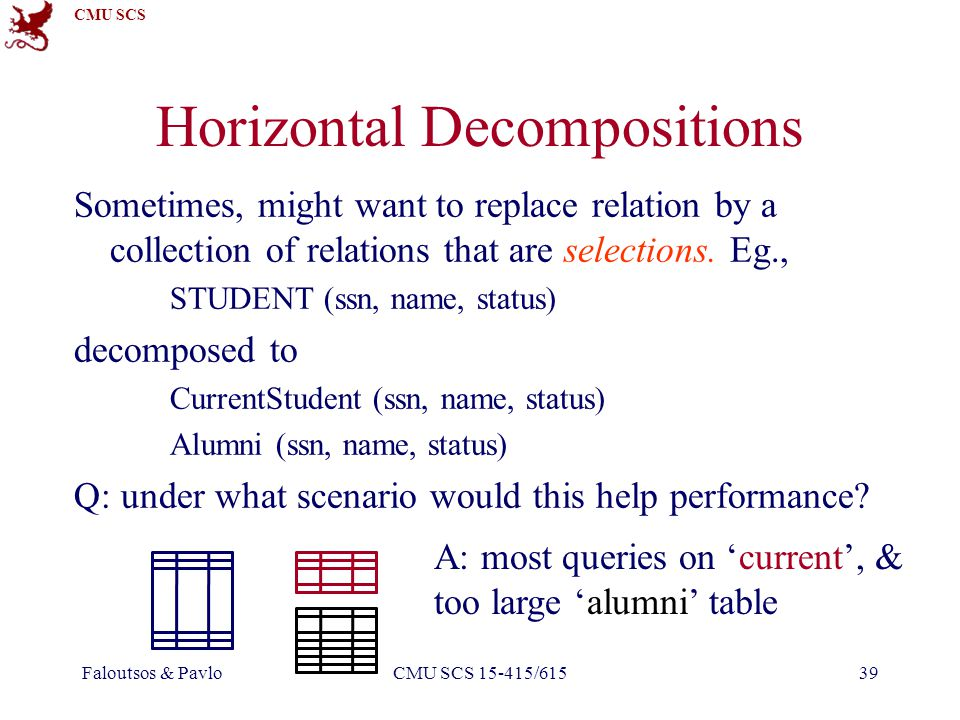 CMU SCS Faloutsos & PavloCMU SCS 15-415/61539 Horizontal Decompositions Sometimes, might want to replace relation by a collection of relations that are selections.
