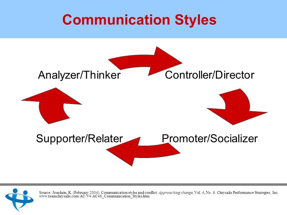 Communication Styles Controller/Director Promoter/SocializerSupporter/Relater Analyzer/Thinker Source: Jourdain, K.