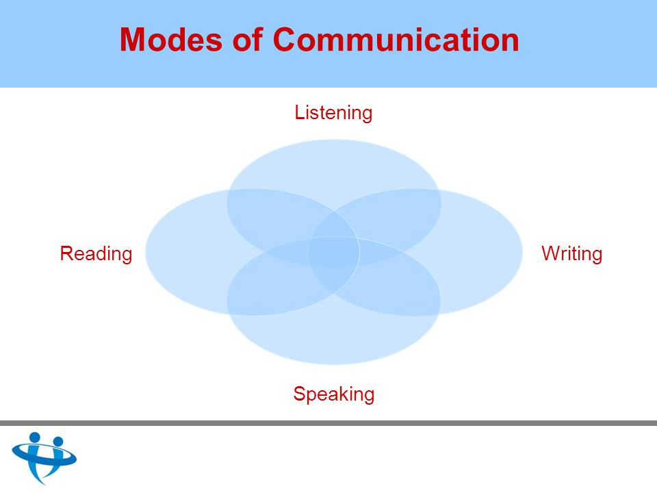 Modes of Communication Listening Writing Speaking Reading