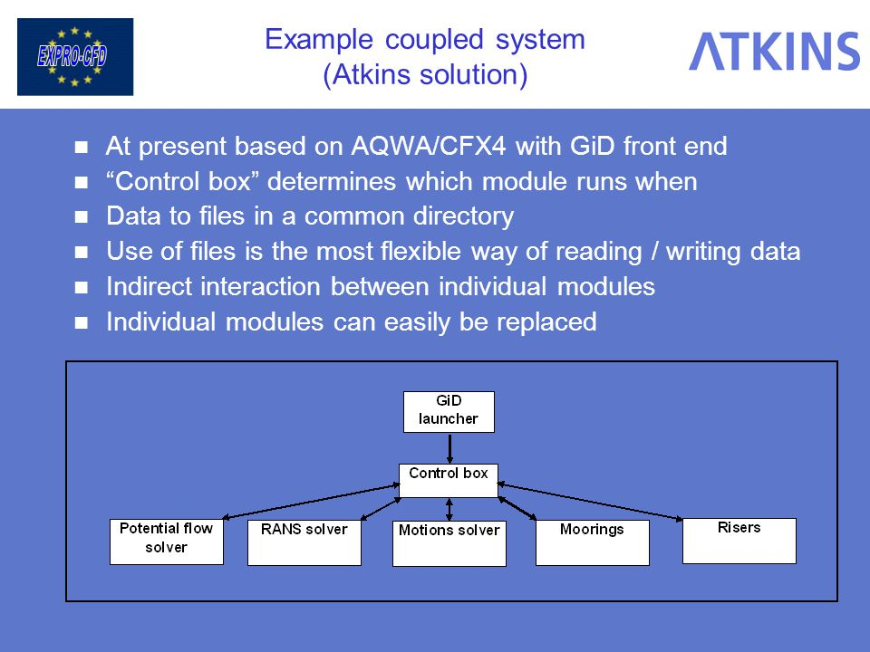 Example coupled system (Atkins solution) At present based on AQWA/CFX4 with GiD front end Control box determines which module runs when Data to files