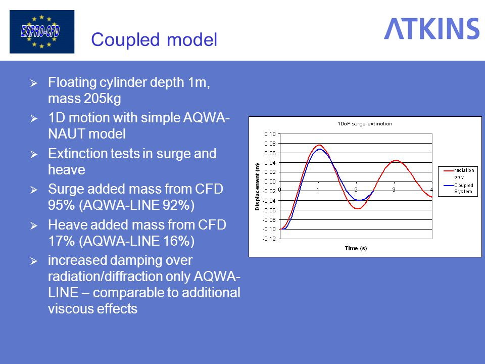 Coupled model Floating cylinder depth 1m, mass 205kg 1D motion with simple AQWA- NAUT model Extinction tests in surge and heave Surge added mass from