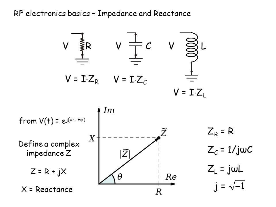 RF electronics basics – Impedance and Reactance V V = I Z R V from V(t) = e j(ωt +φ) V = I Z C V = I Z L Z R = R Z = R + jX Define a complex impedance Z Z C = 1/jωC Z L = jωL X = Reactance VRCL