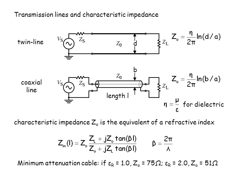 Transmission lines and characteristic impedance twin-line coaxial line characteristic impedance Z o is the equivalent of a refractive index length l for dielectric b d Minimum attenuation cable: if ε R = 1.0, Z o = 75Ω; ε R = 2.0, Z o = 51Ω