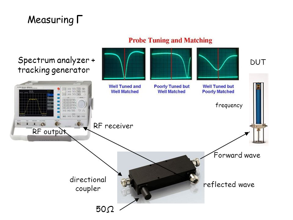 Measuring Spectrum analyzer + tracking generator RF output RF receiver directional coupler Forward wave DUT reflected wave 50Ω frequency