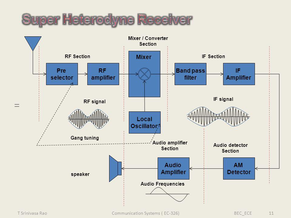Pre selector RF amplifier Mixer IF Amplifier Band pass filter AM Detector Audio Amplifier Local Oscillator Mixer / Converter Section RF SectionIF Sect