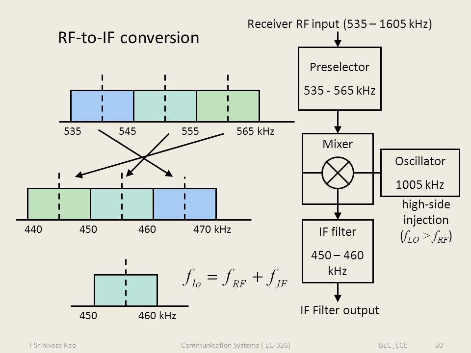 RF-to-IF conversion Preselector 535 - 565 kHz Mixer IF filter 450 – 460 kHz Oscillator 1005 kHz Receiver RF input (535 – 1605 kHz) 565 kHz535545555 47