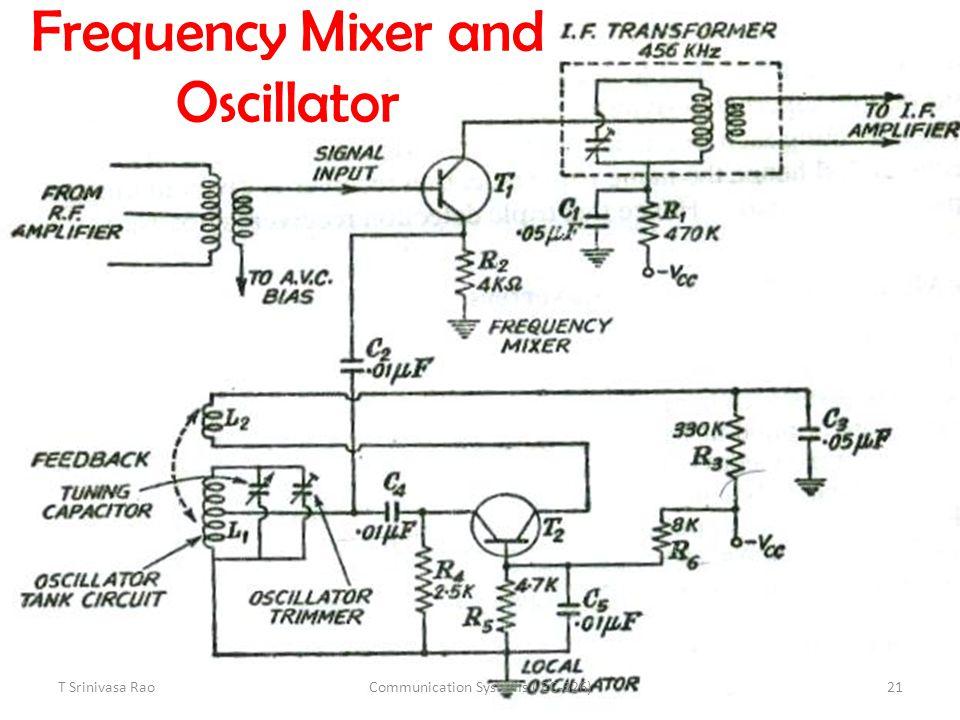Frequency Mixer and Oscillator T Srinivasa Rao21Communication Systems ( EC-326)