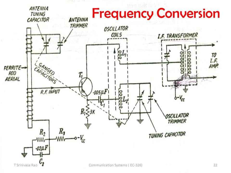Frequency Conversion T Srinivasa Rao22Communication Systems ( EC-326)