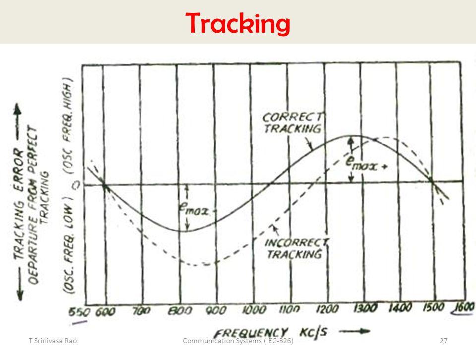 Tracking T Srinivasa Rao27Communication Systems ( EC-326)