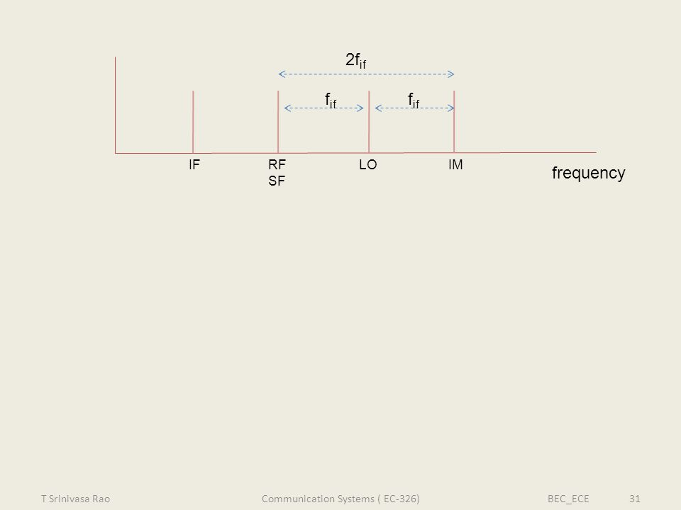 LORF SF IFIM f if 2f if frequency T Srinivasa RaoBEC_ECE 31Communication Systems ( EC-326)