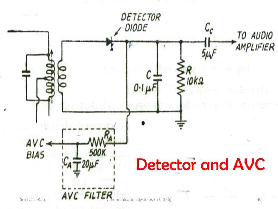 Detector and AVC T Srinivasa Rao40Communication Systems ( EC-326)