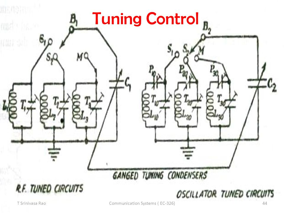 Tuning Control T Srinivasa Rao44Communication Systems ( EC-326)
