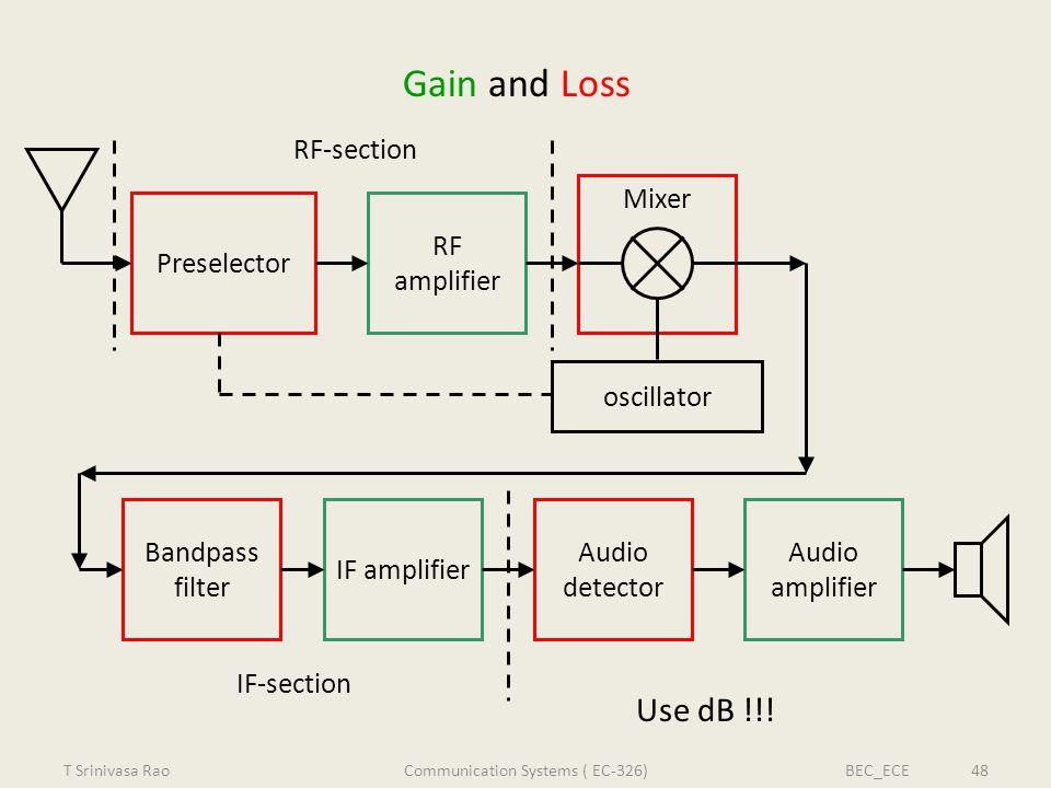Gain and Loss Preselector RF amplifier Mixer Bandpass filter IF amplifier Audio detector Audio amplifier oscillator RF-section IF-section Use dB !!! T