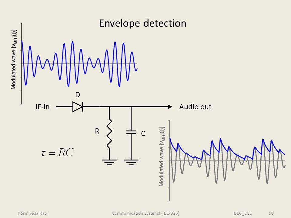 Envelope detection IF-inAudio out C R D T Srinivasa RaoBEC_ECE 50Communication Systems ( EC-326)