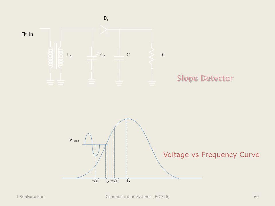 FM in LaLa CaCa CiCi RiRi DiDi -Δf f c +Δf f o V out Voltage vs Frequency Curve 60T Srinivasa RaoCommunication Systems ( EC-326)