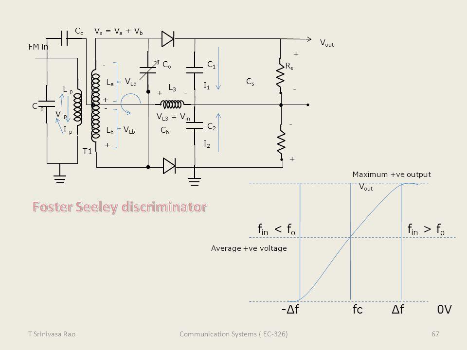 FM in LaLa CoCo C1C1 RsRs Cs Cs C2C2 CbCb LbLb L p -Δf fc Δf 0V f in f o V out L3L3 T1 CcCc Maximum +ve output Average +ve voltage - + - + V La V Lb I