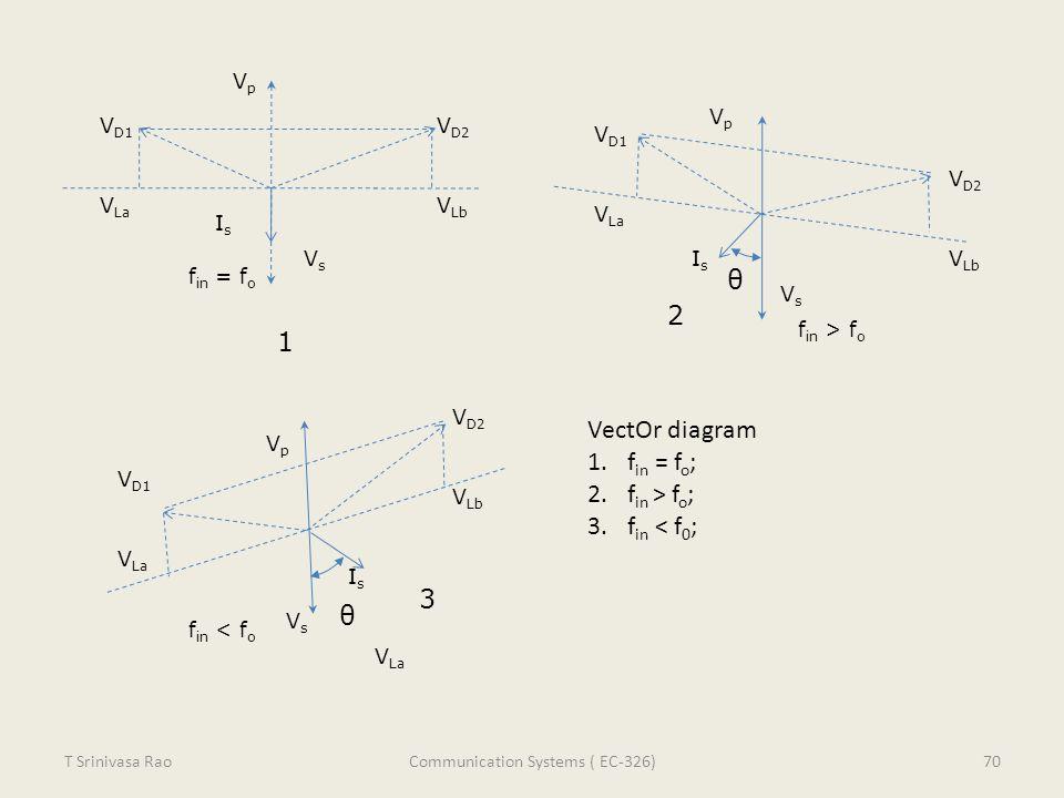 V D1 V La VpVp VsVs V D2 V Lb IsIs V La V D2 V Lb V D1 V La VpVp VsVs IsIs θ θ V D1 V La V D2 V Lb VpVp VsVs IsIs f in = f o f in < f o f in > f o Vec