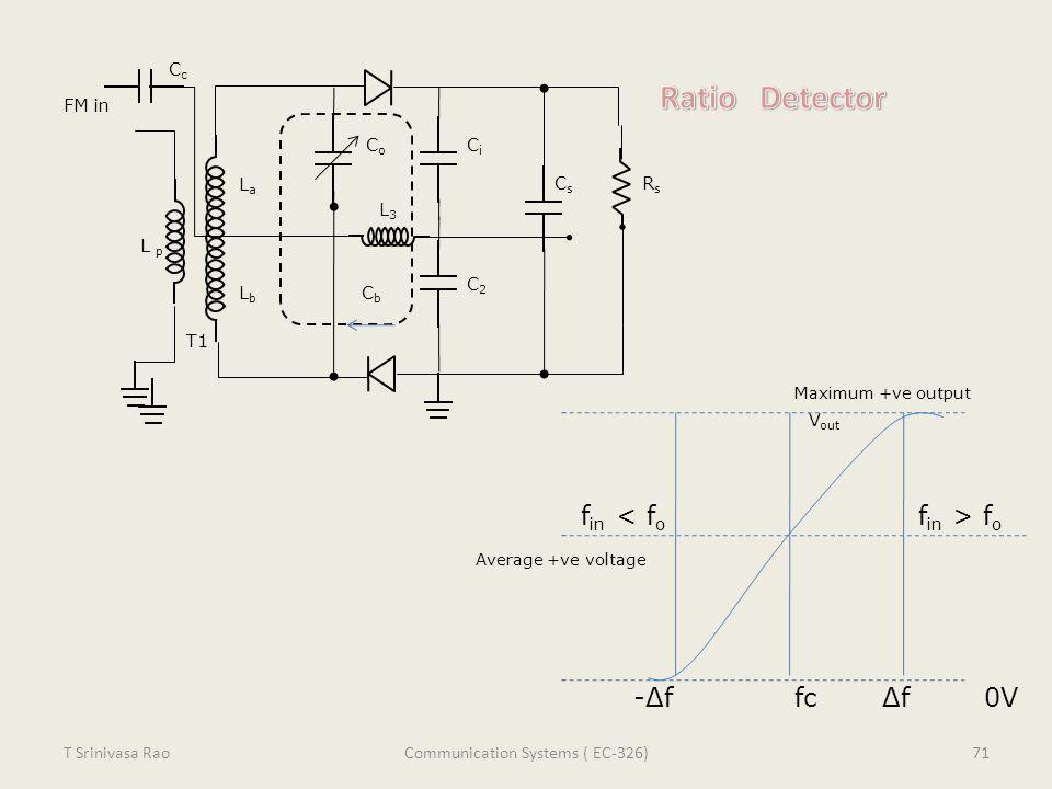 FM in LaLa CoCo CiCi RsRs Cs Cs C2C2 CbCb LbLb L p -Δf fc Δf 0V f in f o V out L3L3 T1 CcCc Maximum +ve output Average +ve voltage 71T Srinivasa RaoCo
