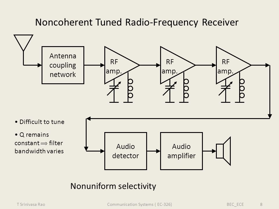 Noncoherent Tuned Radio-Frequency Receiver Audio detector Audio amplifier RF amp. Antenna coupling network Difficult to tune Q remains constant filter