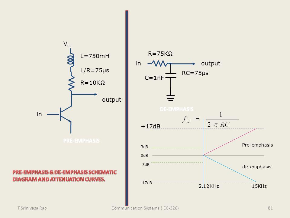 V cc inoutput R=10KΩ L/R=75μs RC=75μs L=750mH R=75KΩ C=1nF in output +17dB 3dB 0dB -3dB -17dB de-emphasis Pre-emphasis 2.12 KHz 15KHz 81T Srinivasa Ra