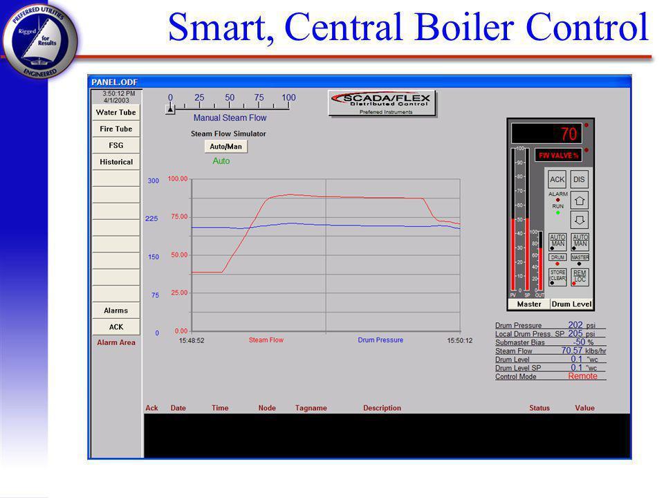 Smart, Central Boiler Control