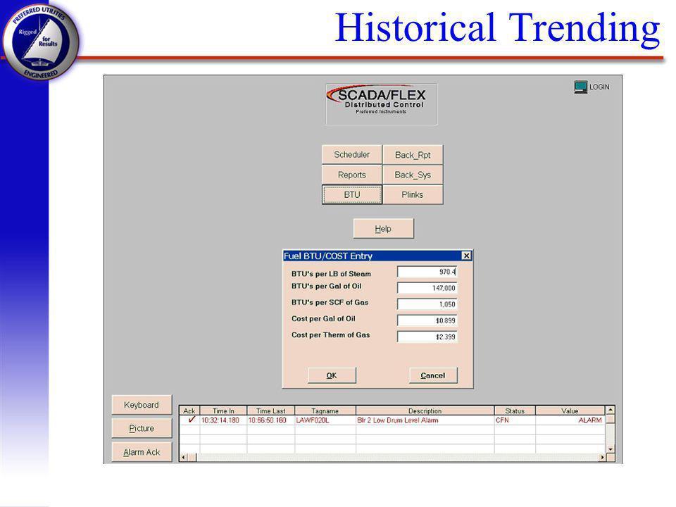 Historical Trending