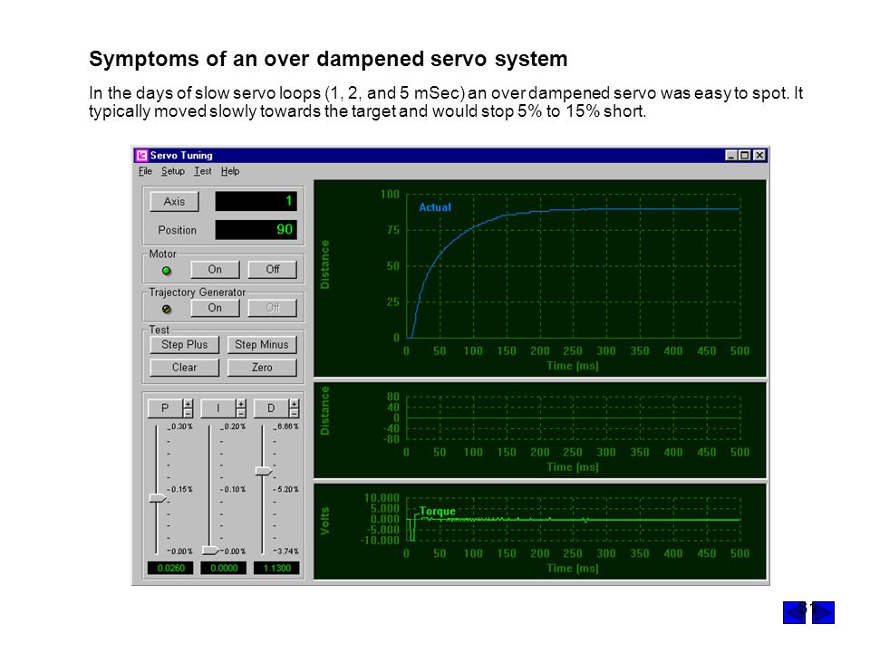 31 Symptoms of an over dampened servo system In the days of slow servo loops (1, 2, and 5 mSec) an over dampened servo was easy to spot.