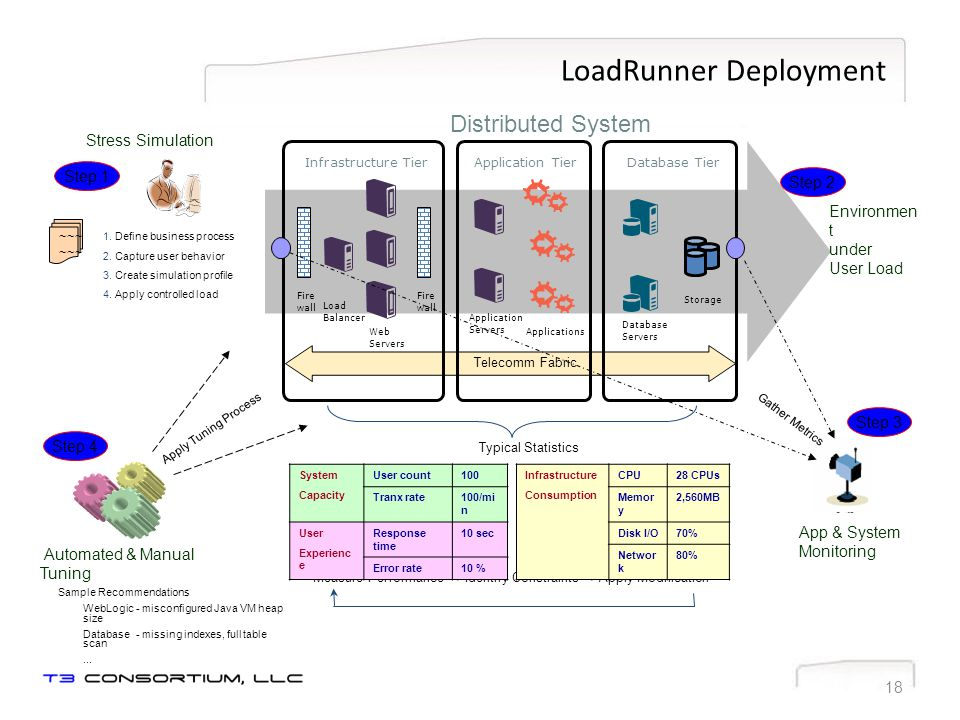 LoadRunner Overview Web ServerApp. ServerDatabase Internet/ Intranet USER SIMULATION PROTOCOLS Clients PERFORMANCE MONITORS SAP Oracle Siebel PeopleSo