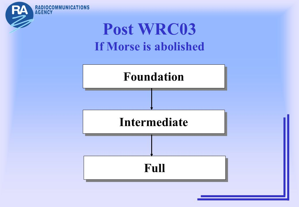Post WRC03 If Morse is abolished Foundation Intermediate Full
