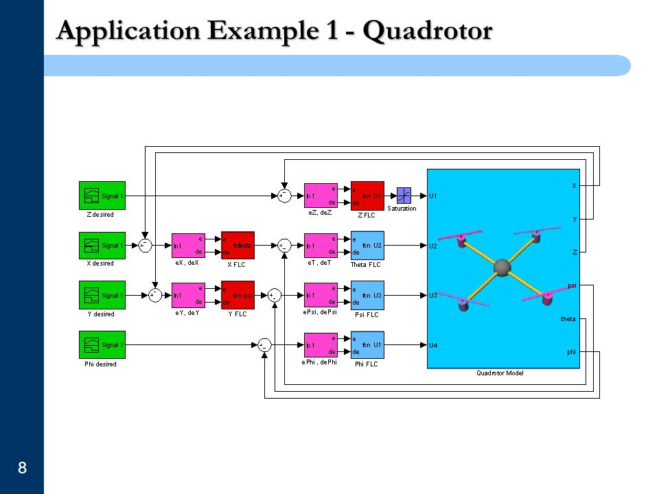 Application Example 1 - Quadrotor 8