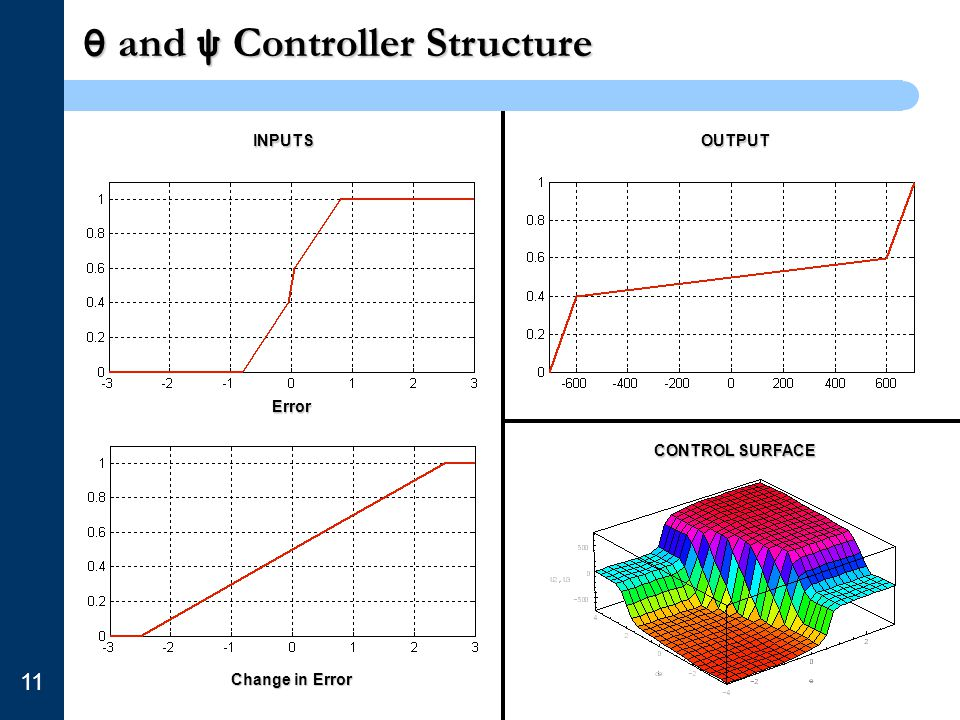 θ and ψ Controller Structure 11 INPUTSOUTPUT Error Change in Error CONTROL SURFACE