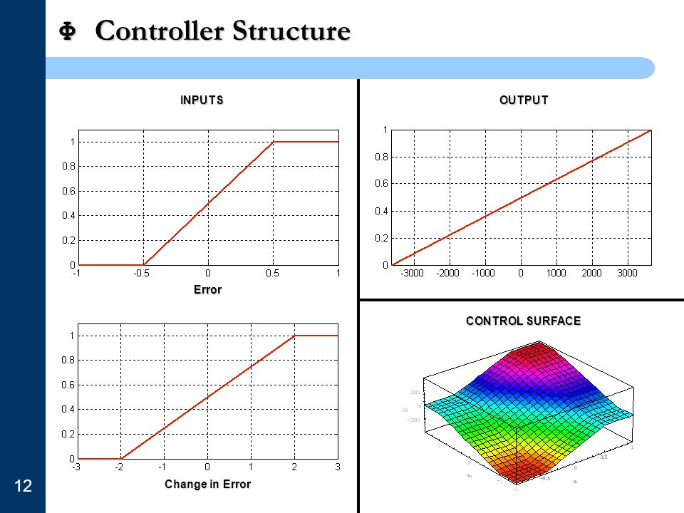 Φ Controller Structure 12 INPUTSOUTPUT Error Change in Error CONTROL SURFACE
