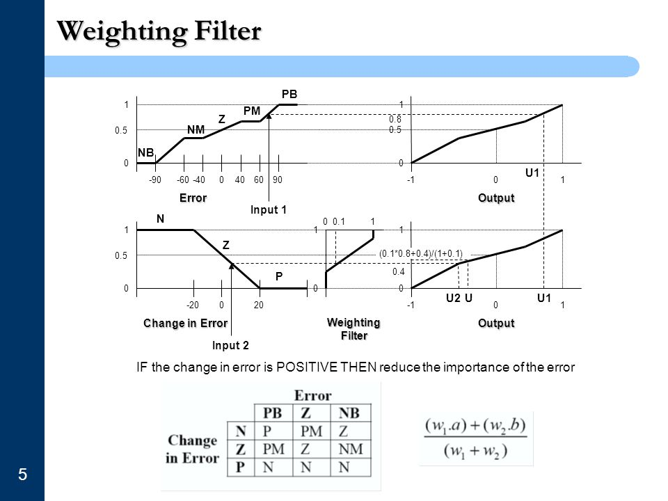 Weighting Filter 5 IF the change in error is POSITIVE THEN reduce the importance of the error Change in Error U1 1 NB PB Z 0 0.5 Error N P Z 0 1 Output Output 1 1 0 0 -60 -4009001 01-20020 1 0 0 1 Input 1 Input 2 0.1 WeightingFilter U2U1 0.8 U 0.4 (0.1*0.8+0.4)/(1+0.1) 60 PM NM -9040