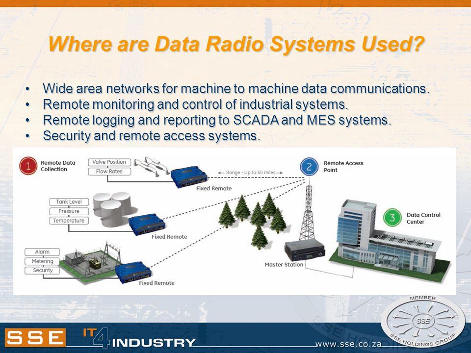 Where are Data Radio Systems Used.