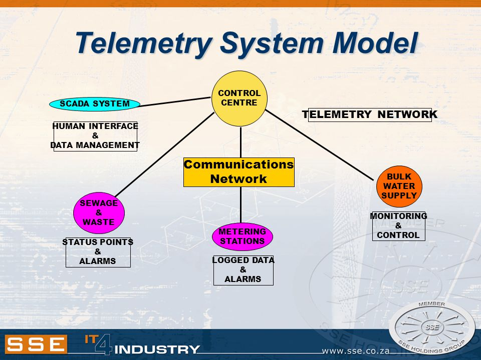 Telemetry System Model CONTROL CENTRE Communications Network SCADA SYSTEM HUMAN INTERFACE & DATA MANAGEMENT MONITORING & CONTROL BULK WATER SUPPLY TEL