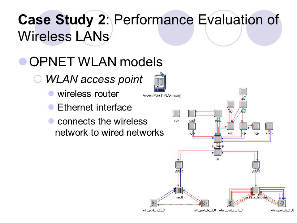 Case Study 2: Performance Evaluation of Wireless LANs OPNET WLAN models WLAN access point wireless router Ethernet interface connects the wireless network to wired networks