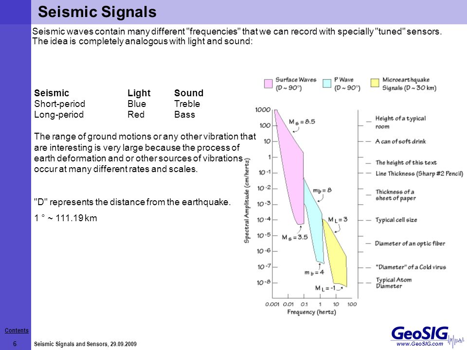 Contents 7 Seismic Signals and Sensors, 29.09.2009 www.GeoSIG.com An approximation for the empirical link between the Magnitude and other physical quantities.